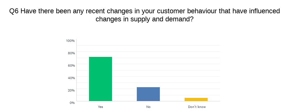 Chart showing change in customer behaviour