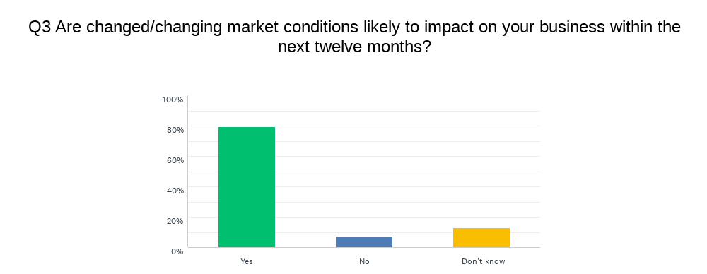 Chart showing change in market conditions