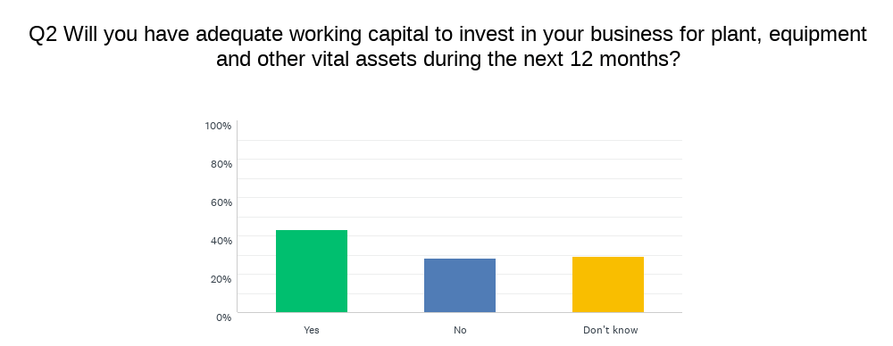 chart showing working capital expectations