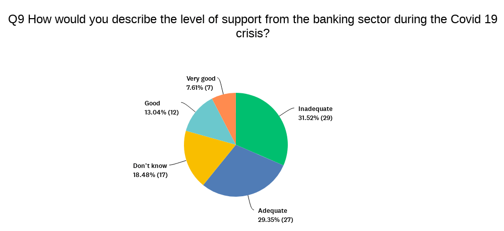 Chart showing views on banking sector
