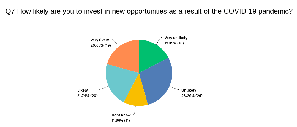Chart showing likelihood to invest in new opportunities
