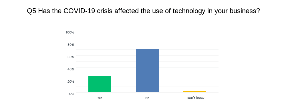 Chart showing changes in the use of technology